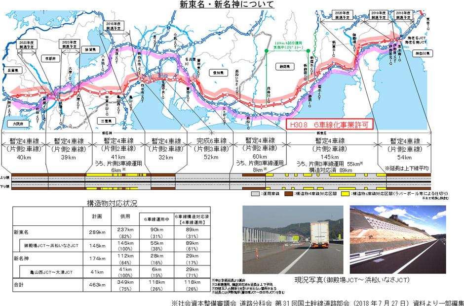 E1A新東名高速道路等の6車線化について | NEXCO 西日本 企業情報