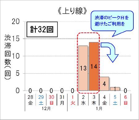 渋滞予想回数(上り線)