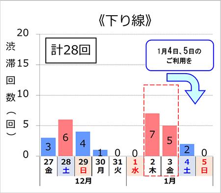 渋滞予測回数(下り線)