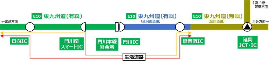 「延岡南IC」と「門川南スマートICまたは日向IC」を経由して一定時間内に乗り直した場合に料金が必要となる走行