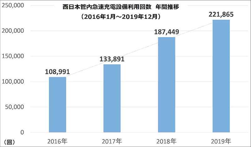 西日本管内急速充電設備利用回数年間推移